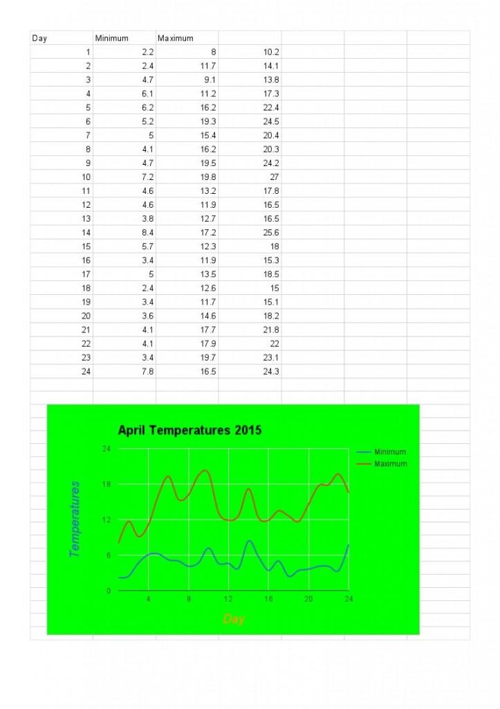 April 2015 – Minimum and maximum temperatures – Hans