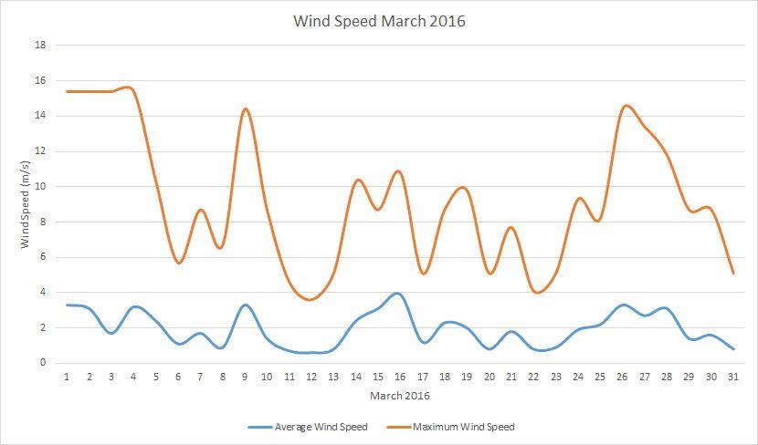 windspeed March 2016