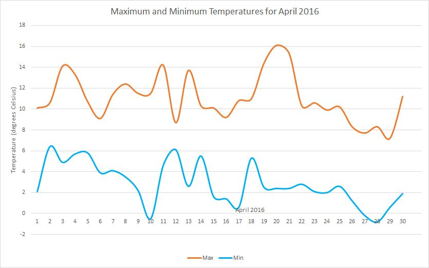 April2016 temperatures
