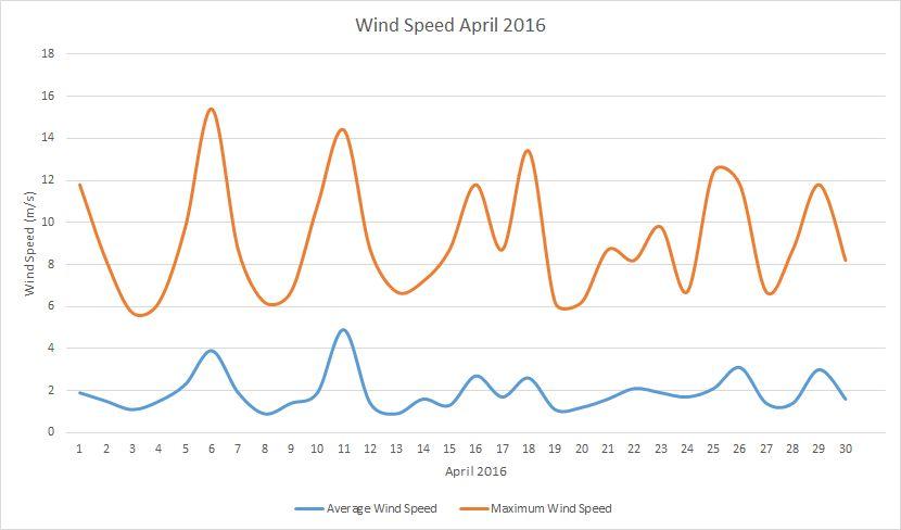 April2016 windspeed