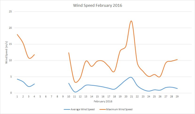 February2016 windspeed
