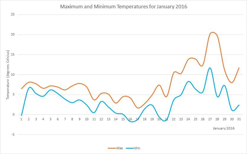 January2016 temperatures