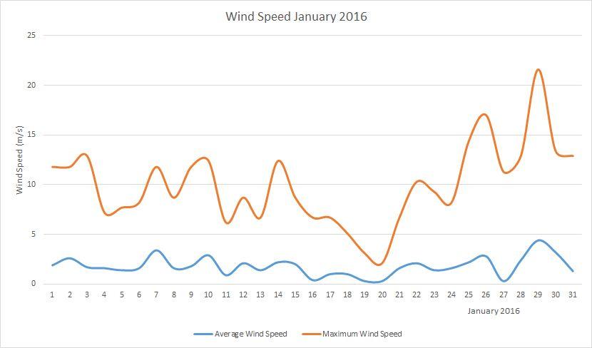 January2016 windspeed