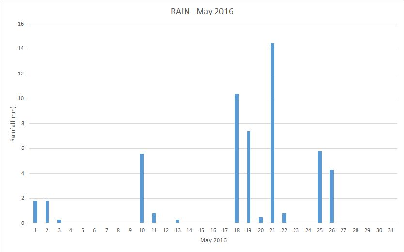 May2016 rainfall