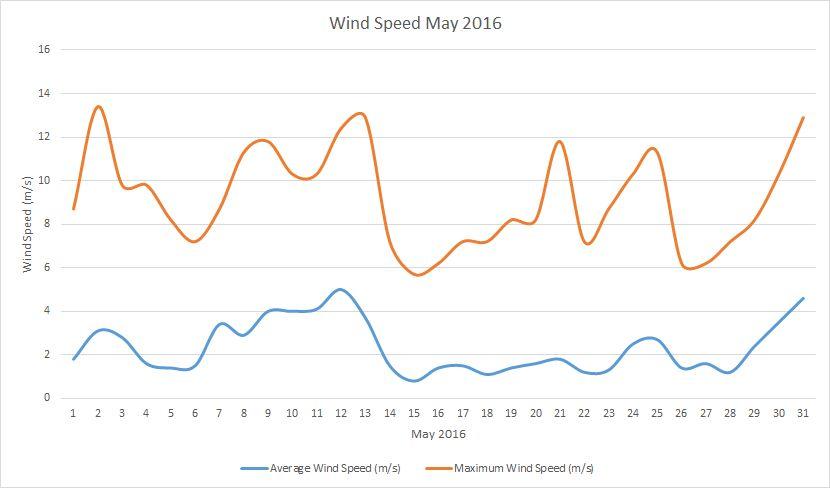 May2016 windspeed