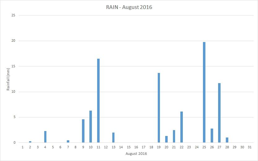August2016 rainfall