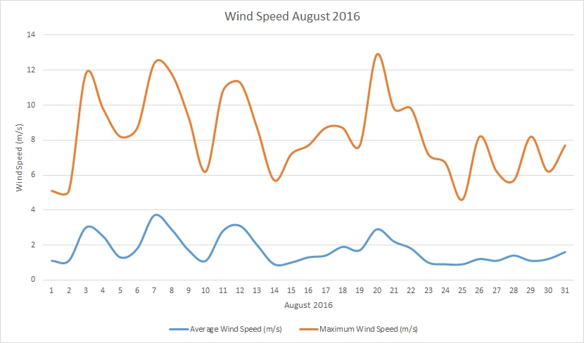 August2016 windspeed