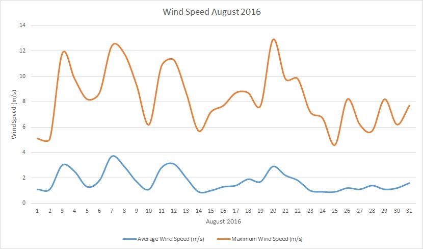August2016 windspeed