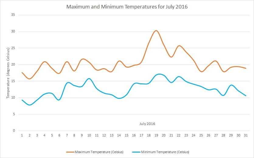 July2016 temperatures