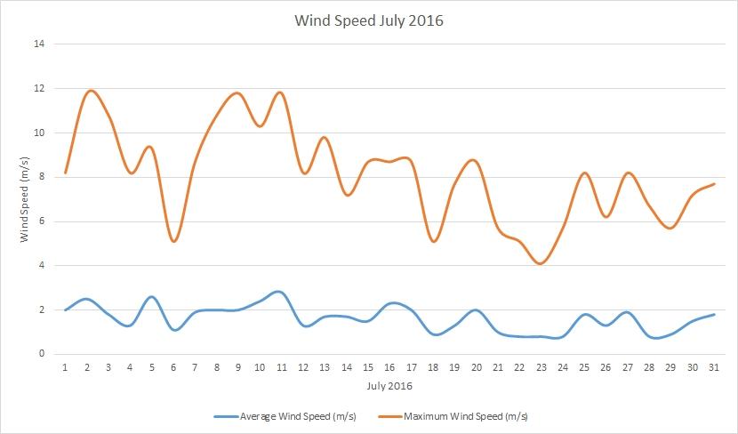 July2016 windspeed