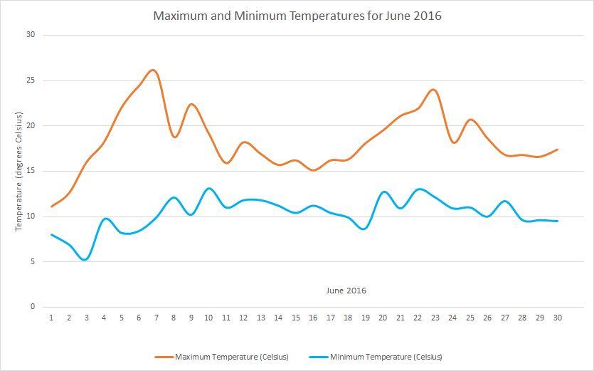 June2016 temperatures