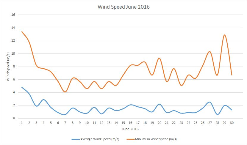 June2016 windspeed