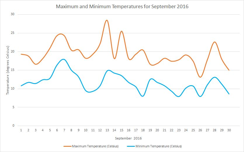 September2016 temperatures