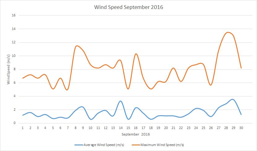 Septermber2016 windspeed