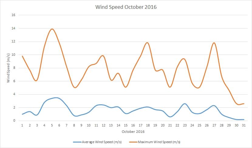 October2016 windspeeds