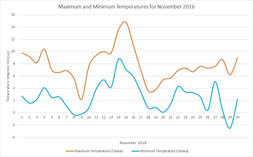 November2016 temperatures
