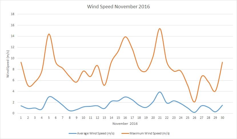 November2016 windspeed