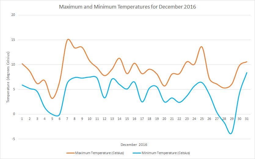 December2016 temperatures