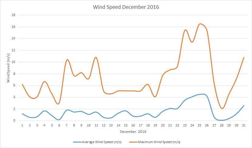 December2016 windspeed