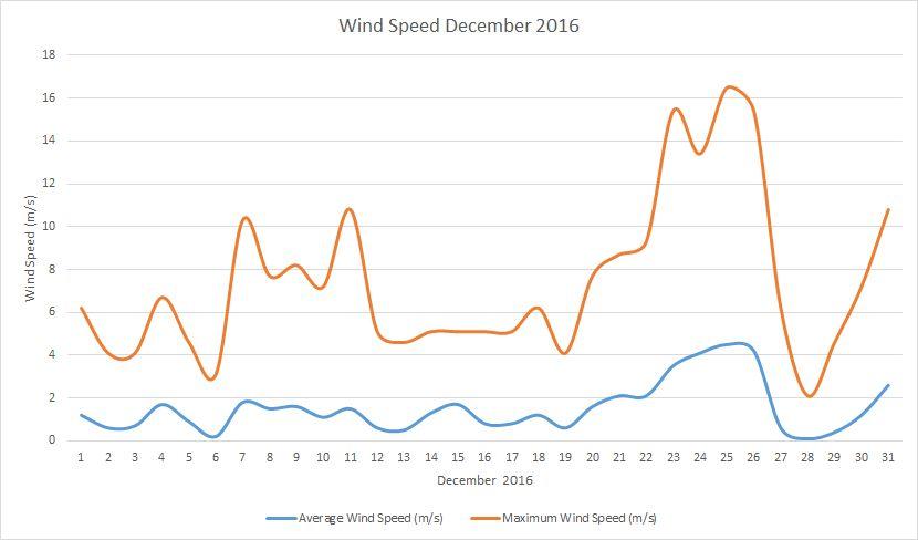 December2016 windspeed
