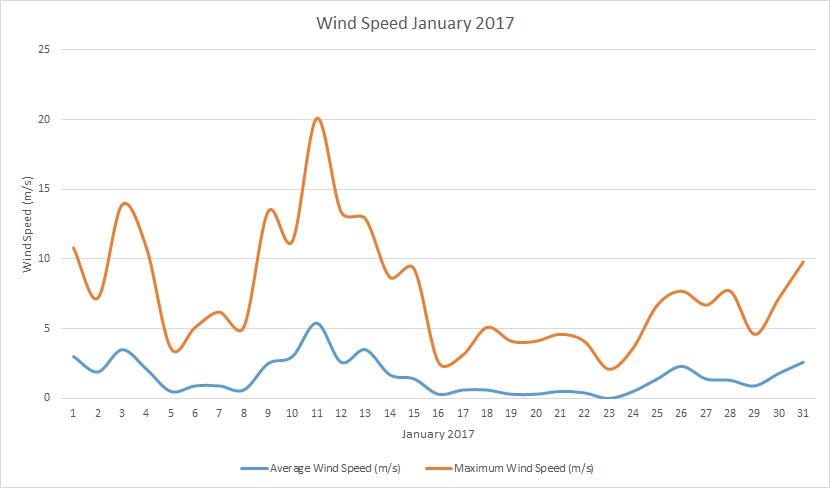 January 2017 windspeeds