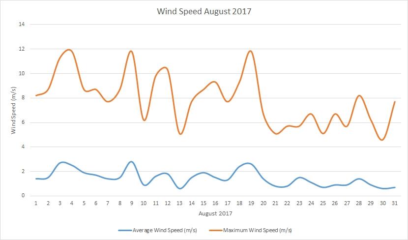 Wind speed August 2017
