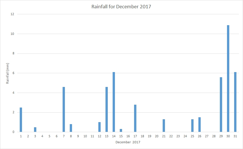 Rainfall December 2017