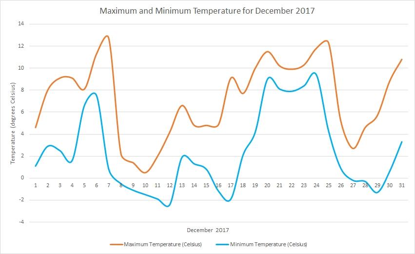 Temperature December 2017