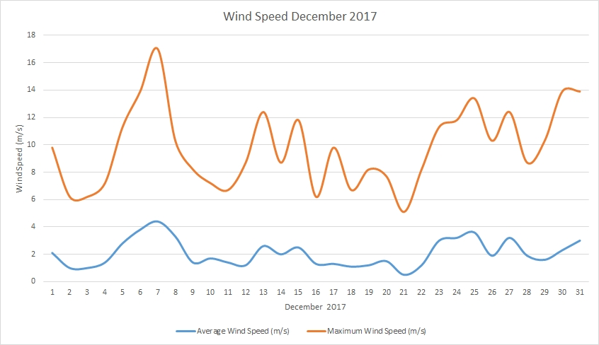 Wind speed December 2017