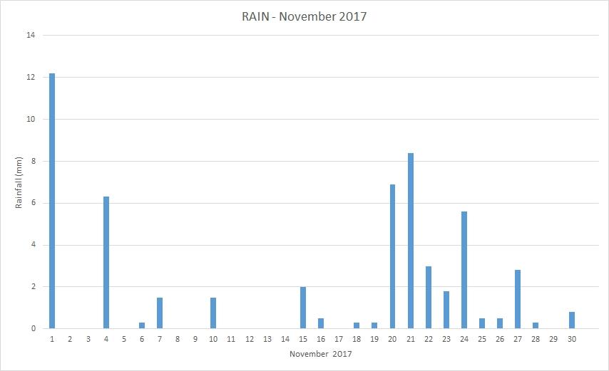 Rainfall November 2017