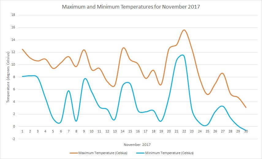 Temperature November 2017