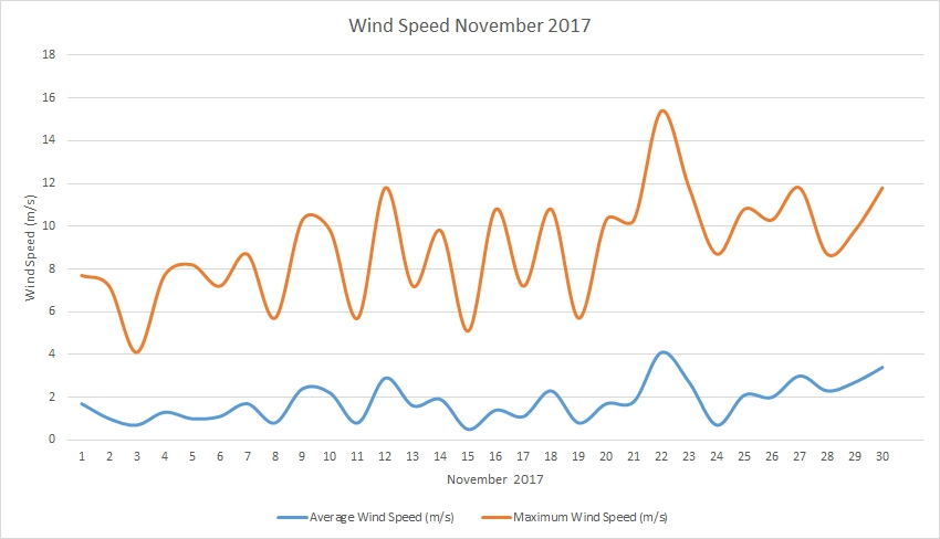 Wind speed November 2017
