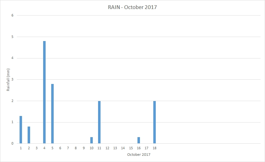 Rainfall October 2017
