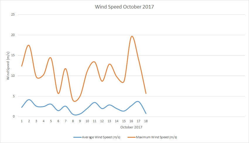 Wind speed October 2017