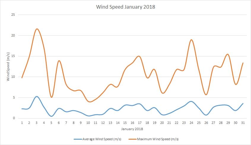 Wind speed January 2018