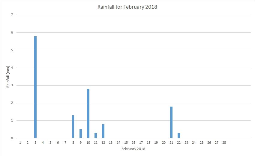 Rainfall February 2018