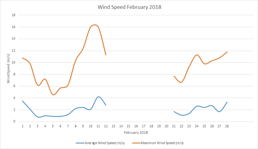 Wind speed February 2018