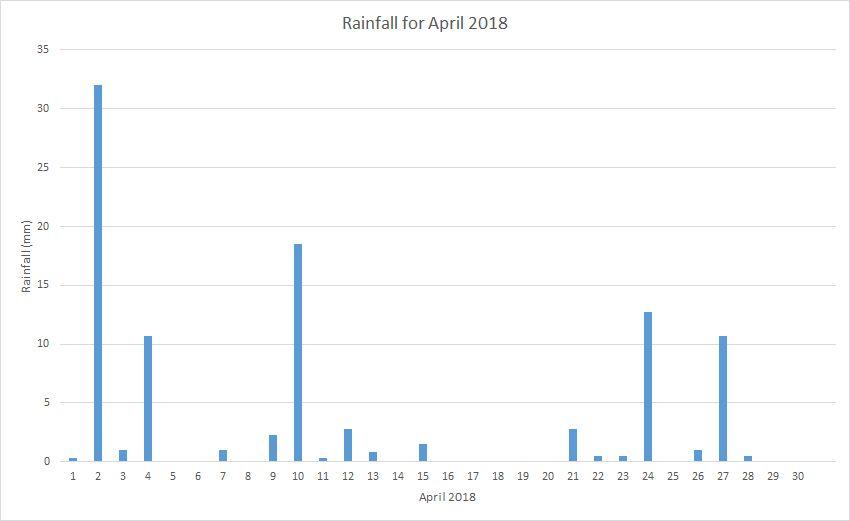 Rainfall April 2018