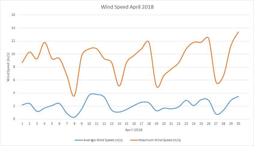 Wind speed April 2018