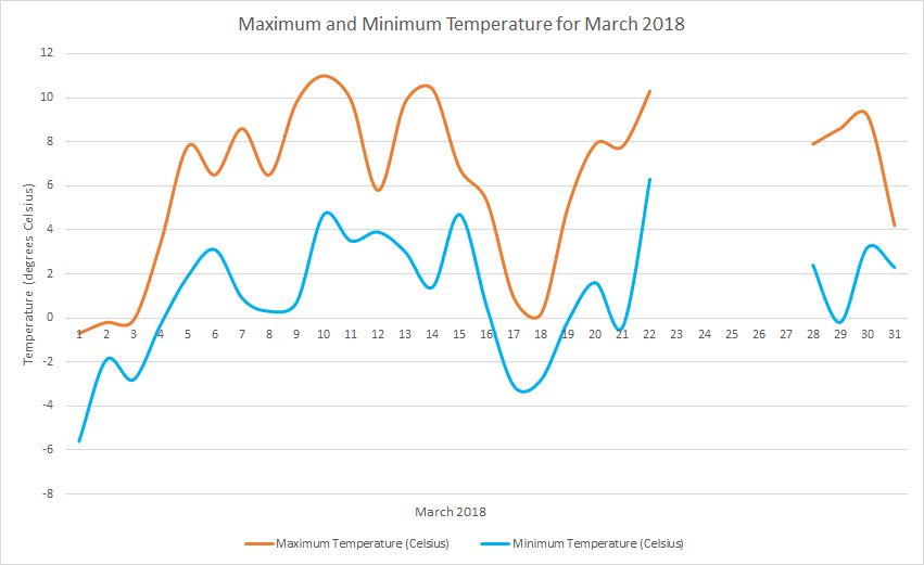 Temperature March 2018