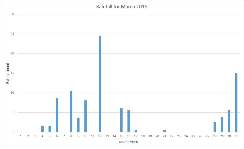 Rainfall March 2018