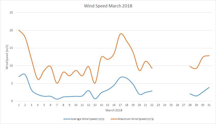 Wind speed March 2018