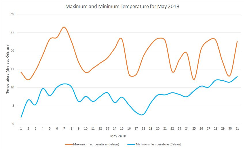 Temperature May 2018
