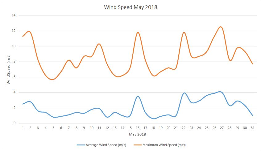 Wind speed May 2018