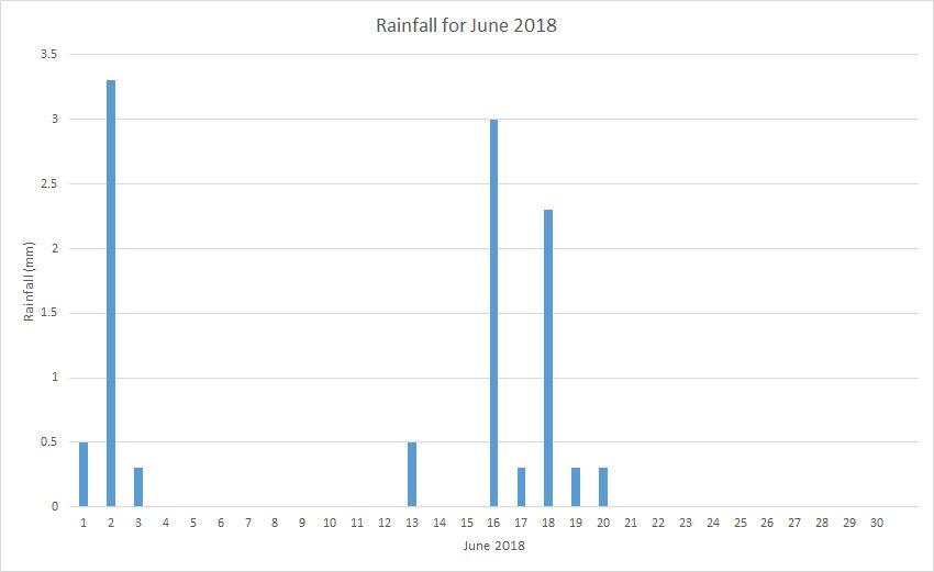 Rainfall June 2018