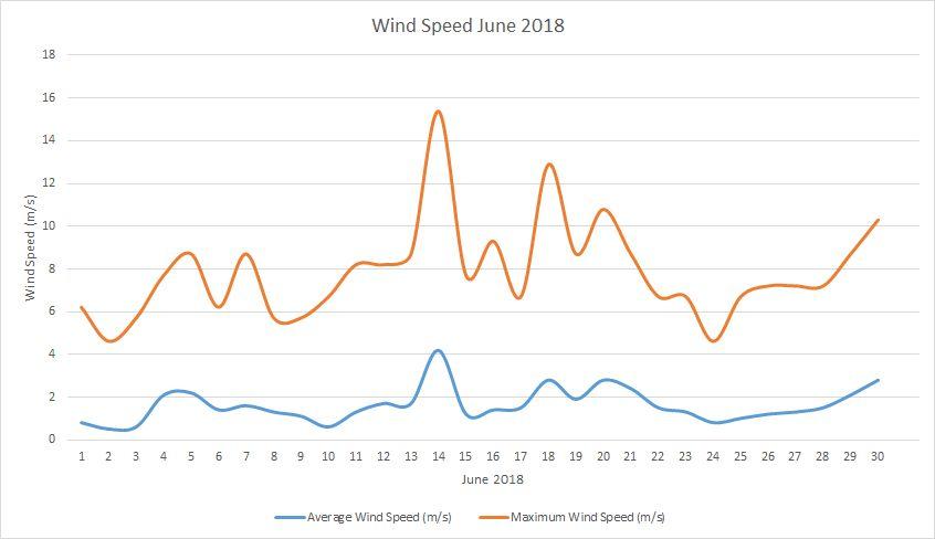 Wind Speed June 2018