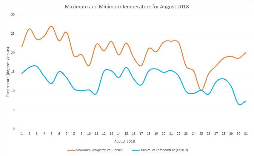 Temperature August 2018