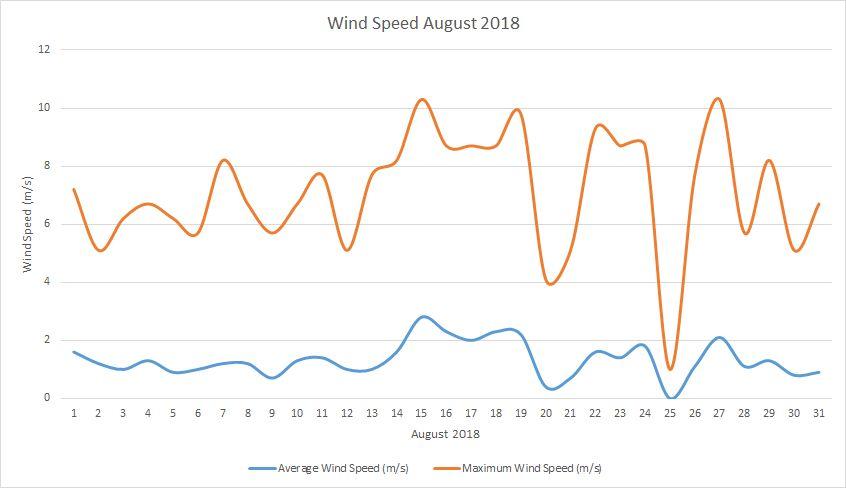 Wind Speed August 2018