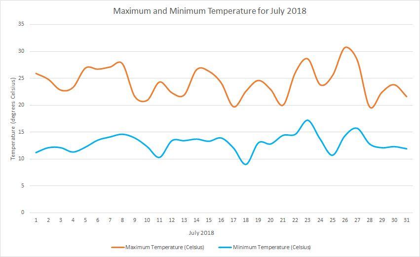Temperature July 2018