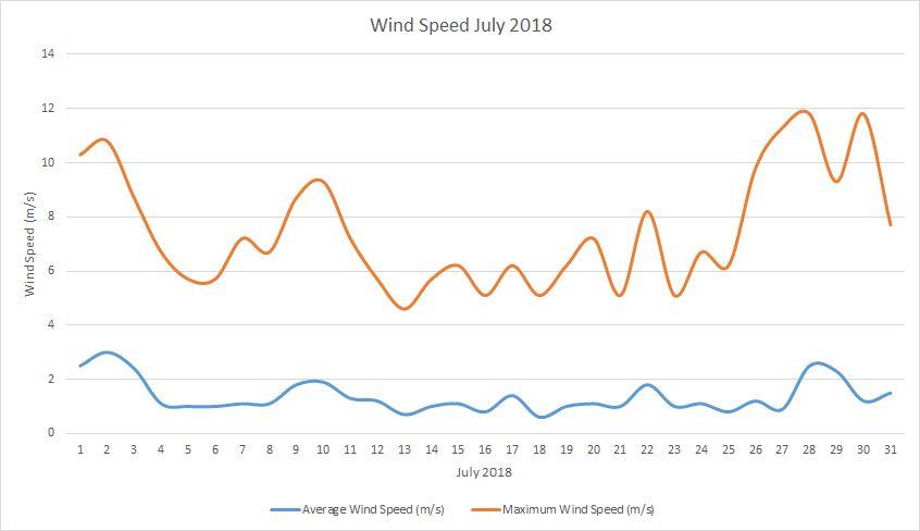 Wind Speed July 2018